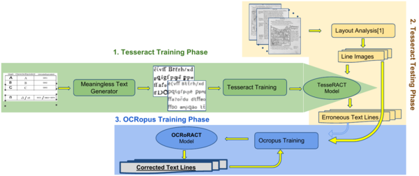 training model of the anyOCR workflow